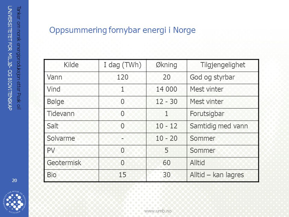 Oppsummering fornybar energi i Norge