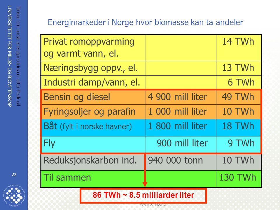 Energimarkeder i Norge hvor biomasse kan ta andeler