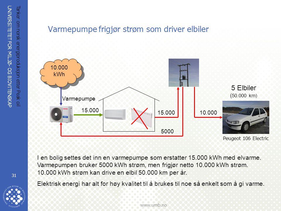 Varmepumpe frigjør strøm som driver elbiler