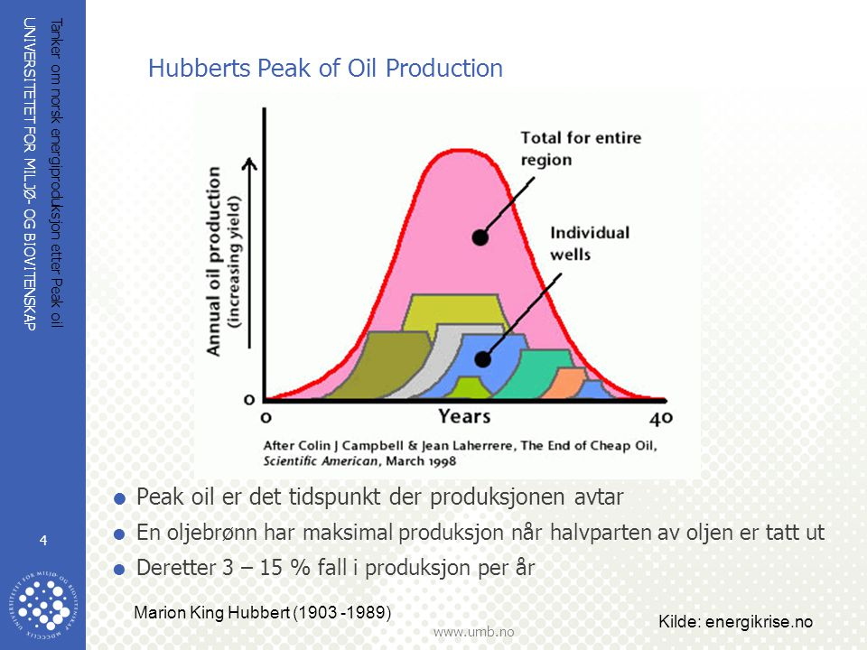 Hubberts Peak of Oil Production