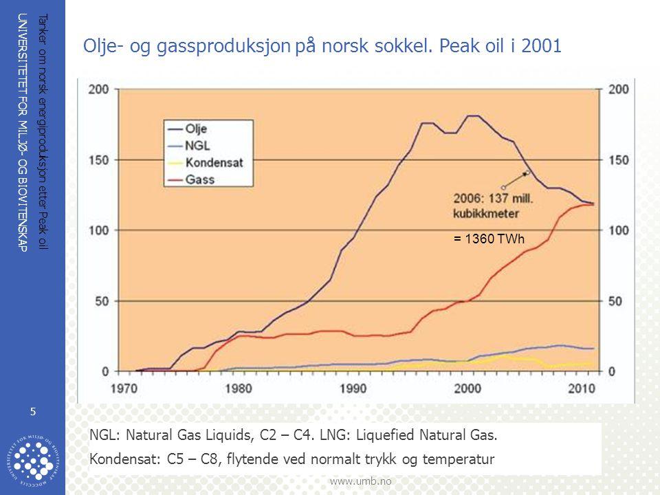 Olje- og gassproduksjon på norsk sokkel. Peak oil i 2001