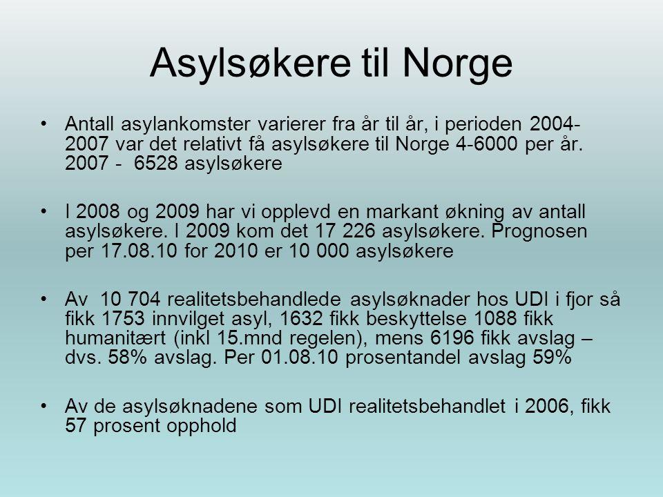 Asylsøkere til Norge