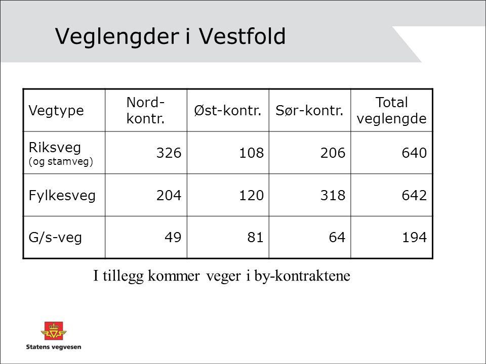 Veglengder i Vestfold I tillegg kommer veger i by-kontraktene Vegtype