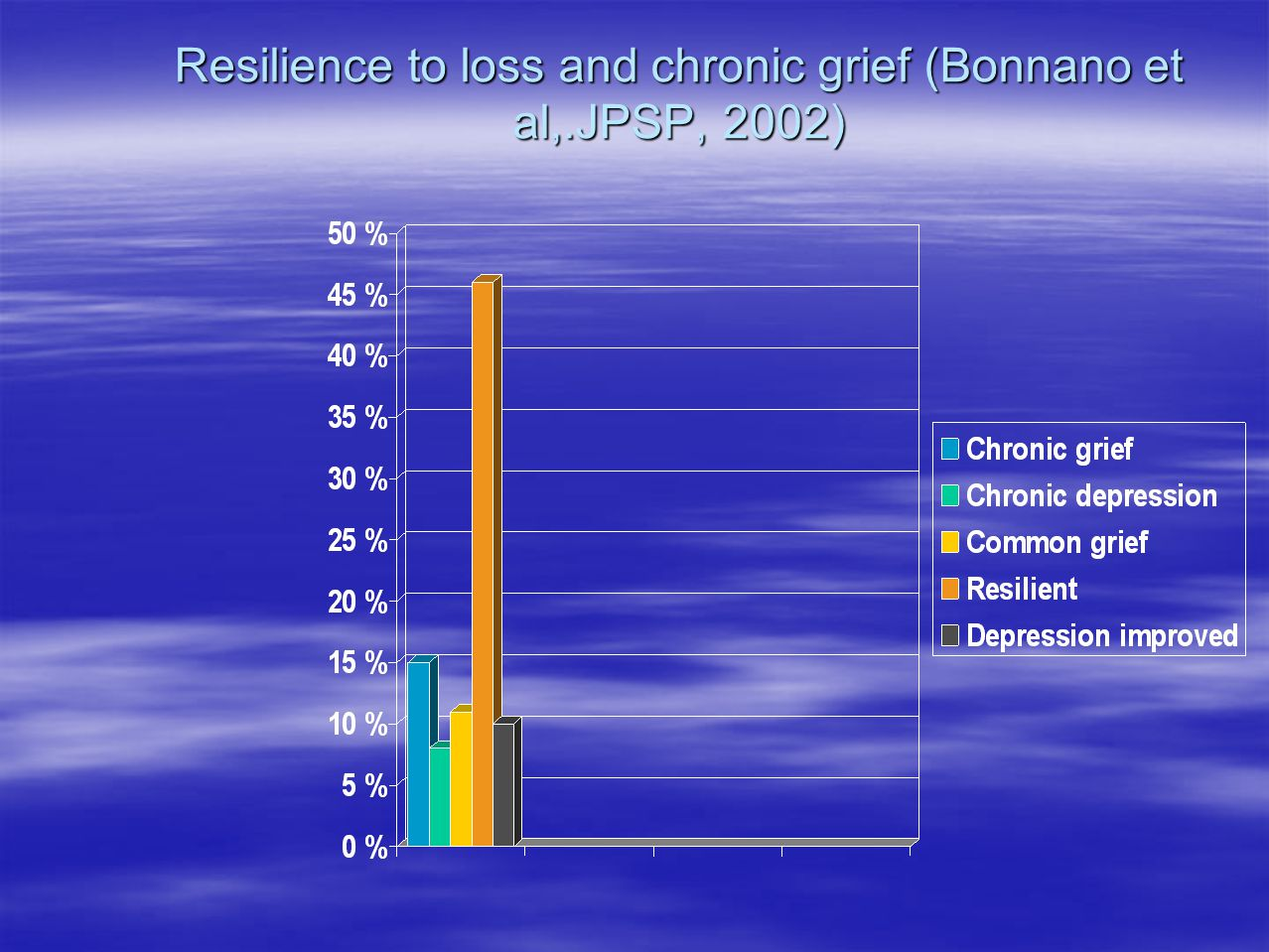 Resilience to loss and chronic grief (Bonnano et al,.JPSP, 2002)
