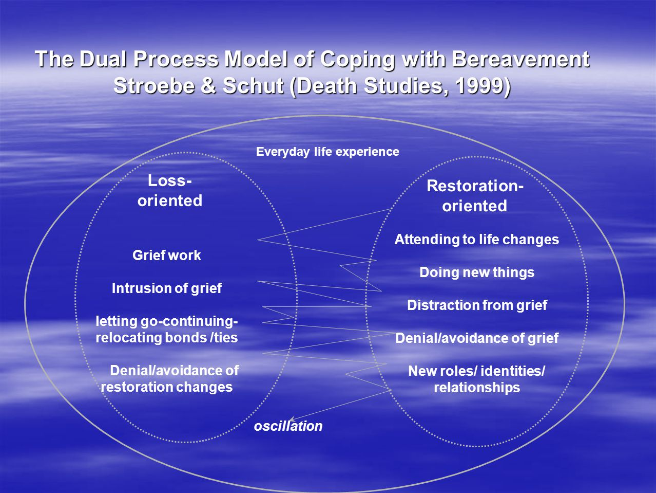 Stroebe & Schut (Death Studies, 1999)