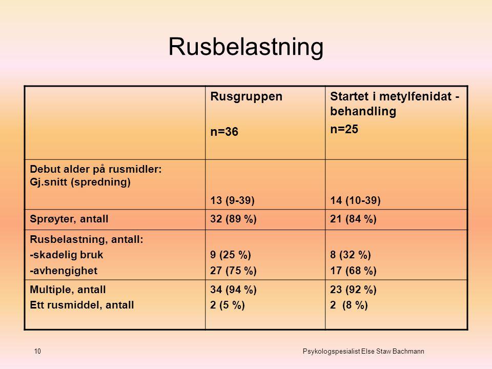 Rusbelastning Rusgruppen n=36 Startet i metylfenidat -behandling n=25