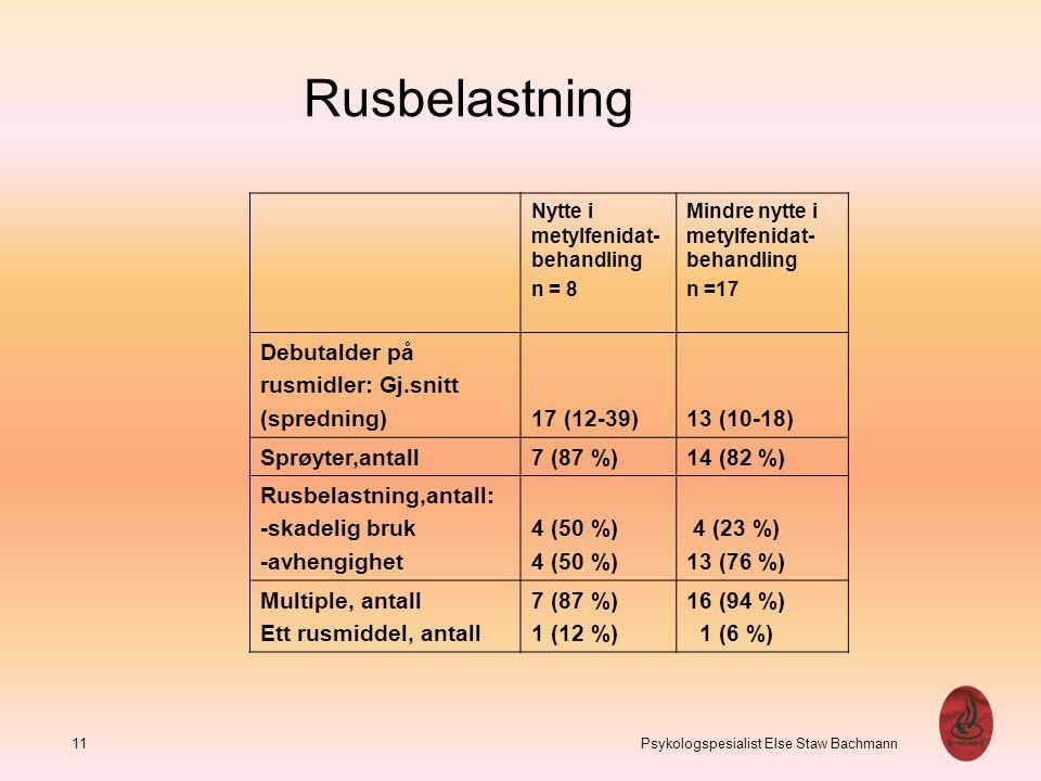 Rusbelastning Debutalder på rusmidler: Gj.snitt (spredning) 17 (12-39)