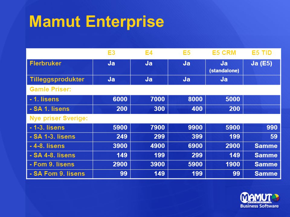 Mamut Enterprise E3 E4 E5 E5 CRM E5 TID Flerbruker Ja Ja (E5)