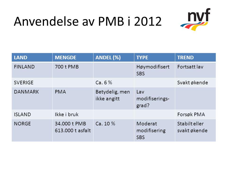Anvendelse av PMB i 2012 LAND MENGDE ANDEL (%) TYPE TREND FINLAND