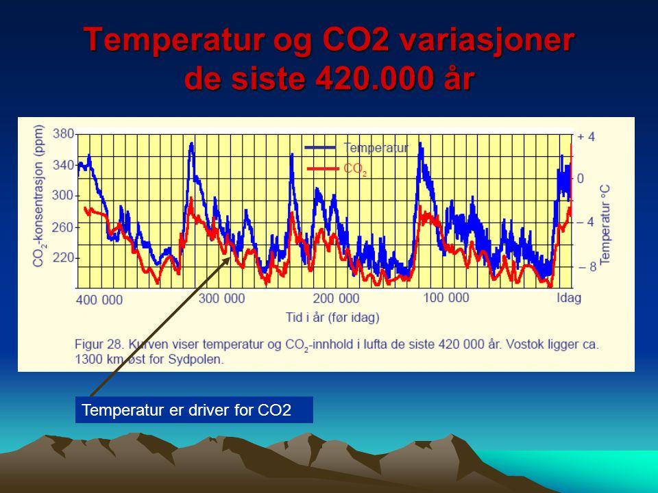 Temperatur og CO2 variasjoner de siste 420.000 år