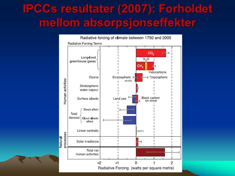 IPCCs resultater (2007): Forholdet mellom absorpsjonseffekter
