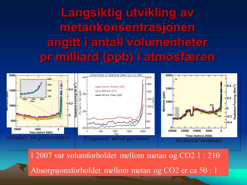 Langsiktig utvikling av metankonsentrasjonen angitt i antall volumenheter pr milliard (ppb) i atmosfæren
