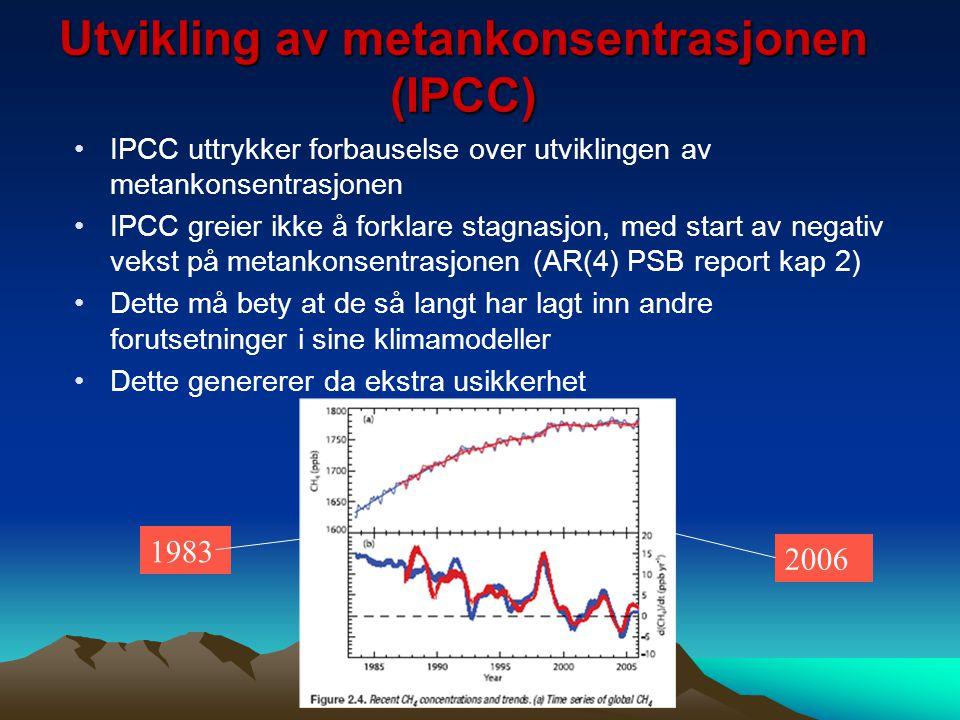 Utvikling av metankonsentrasjonen (IPCC)