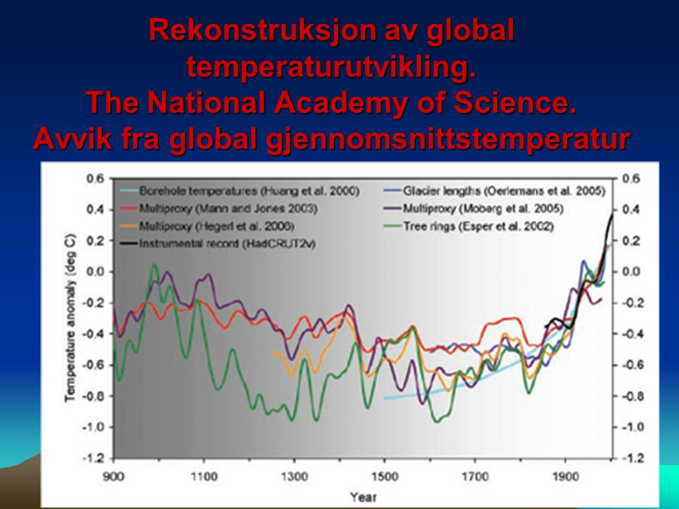 Rekonstruksjon av global temperaturutvikling