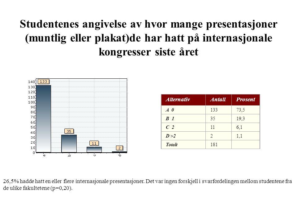Studentenes angivelse av hvor mange presentasjoner (muntlig eller plakat)de har hatt på internasjonale kongresser siste året