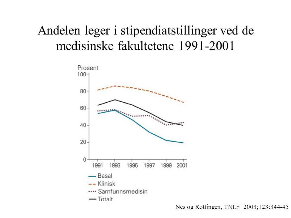 Andelen leger i stipendiatstillinger ved de medisinske fakultetene 1991-2001