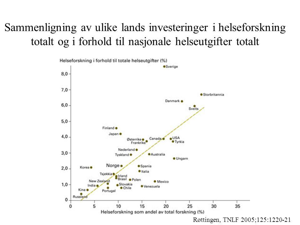 Sammenligning av ulike lands investeringer i helseforskning totalt og i forhold til nasjonale helseutgifter totalt