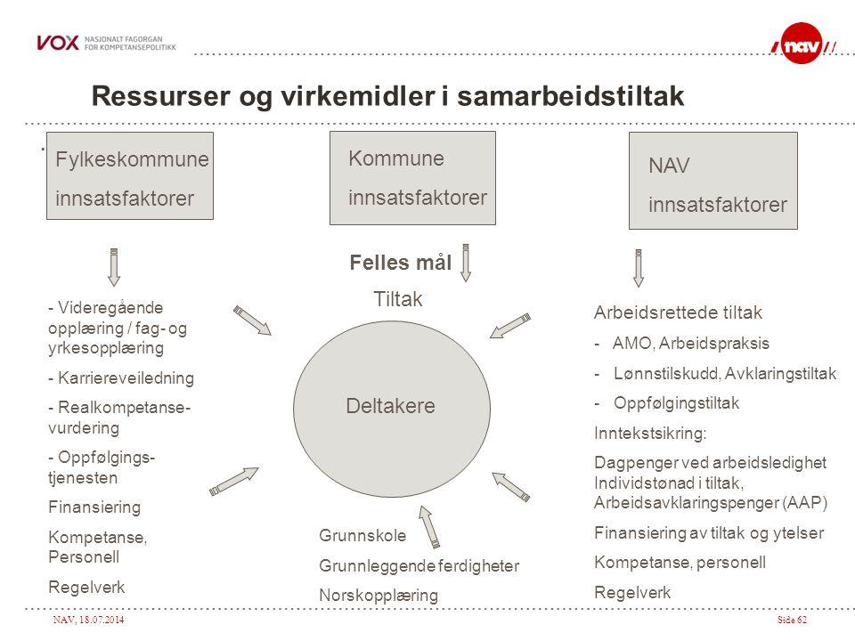 Ressurser og virkemidler i samarbeidstiltak
