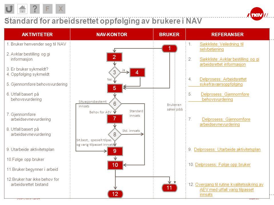Standard for arbeidsrettet oppfølging av brukere i NAV