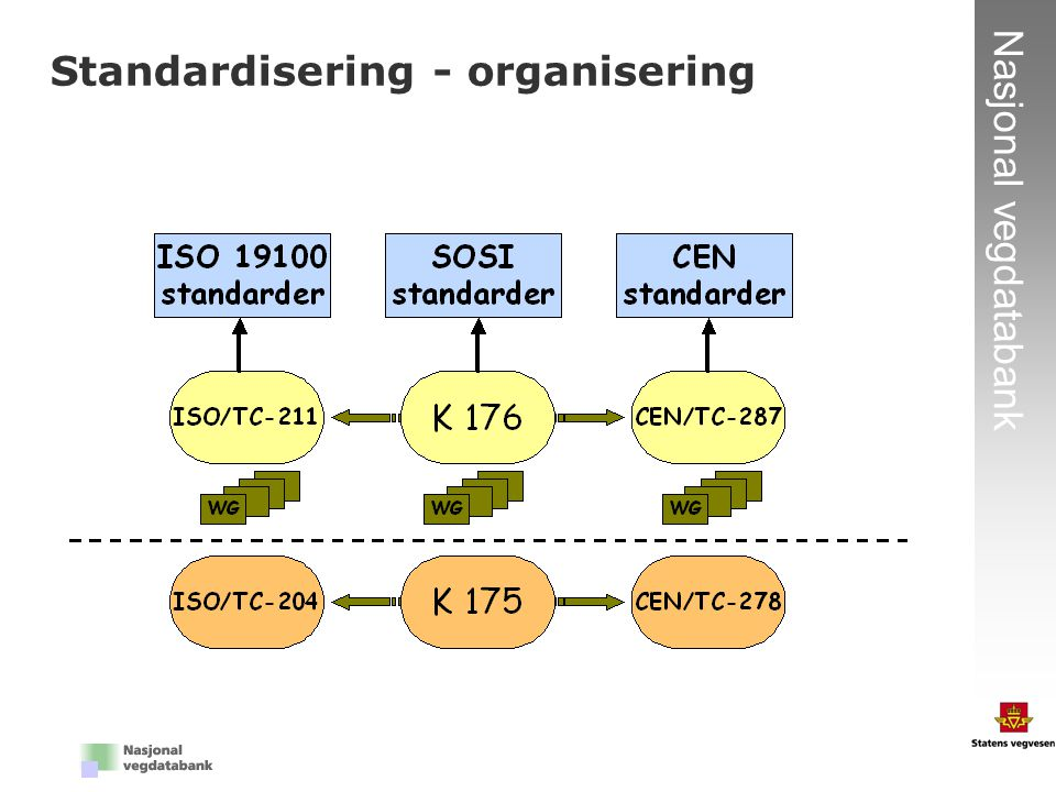 Standardisering - organisering