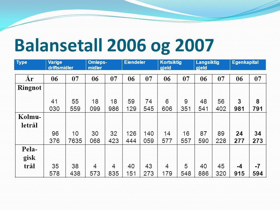Balansetall 2006 og 2007 År 06 07 Ringnot Kolmu-letrål Pela-gisk trål