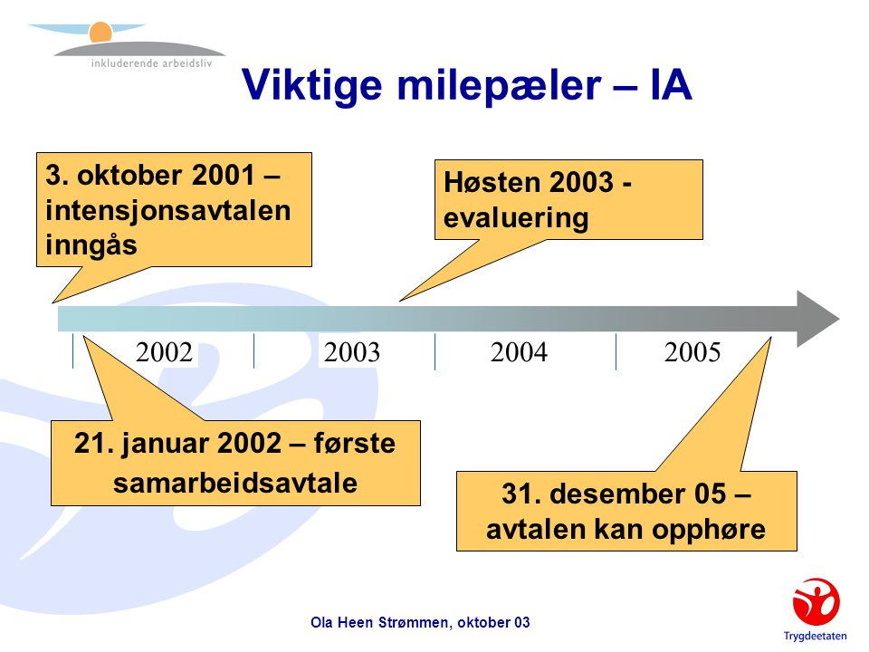 Viktige milepæler – IA 3. oktober 2001 – intensjonsavtalen inngås