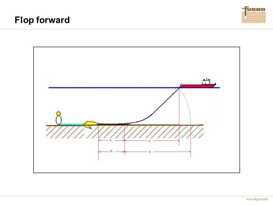 Flop forward Når tension test er godkjent 3 muligheter: