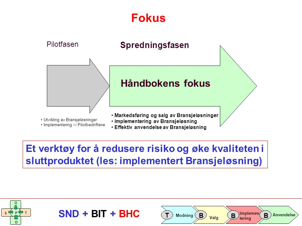 Fokus Håndbokens fokus