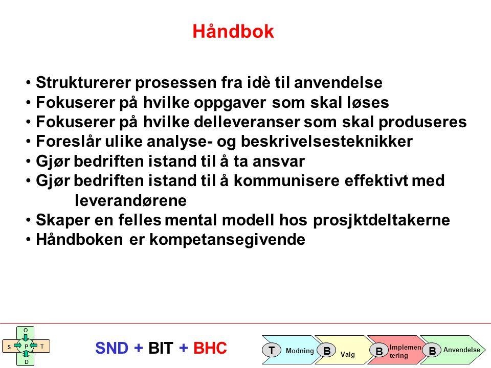 Håndbok Strukturerer prosessen fra idè til anvendelse