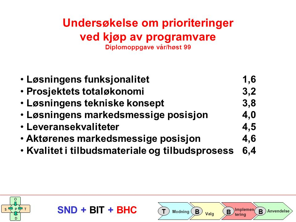 Undersøkelse om prioriteringer ved kjøp av programvare Diplomoppgave vår/høst 99