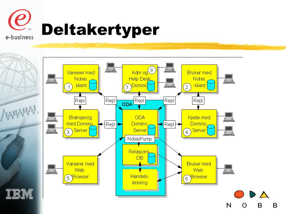 Deltakertyper 1. Vareeier med Notes klient og Internet forbindelse eller fast linje mot ODA.