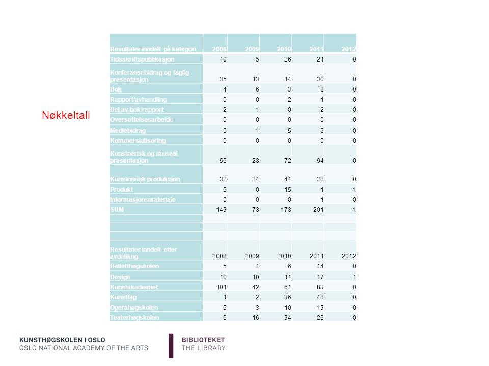 Nøkkeltall Resultater inndelt på kategori 2008 2009 2010 2011 2012