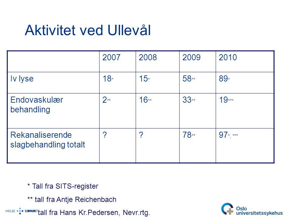 Aktivitet ved Ullevål 2007 2008 2009 2010 Iv lyse 18* 15* 58** 89*