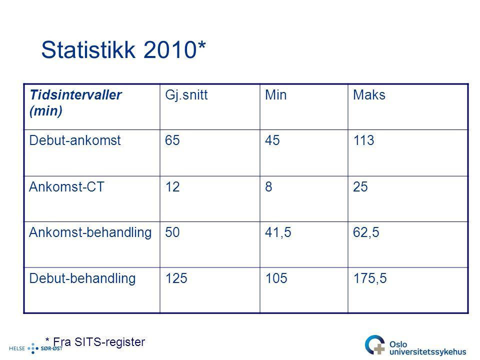 Statistikk 2010* Tidsintervaller (min) Gj.snitt Min Maks Debut-ankomst