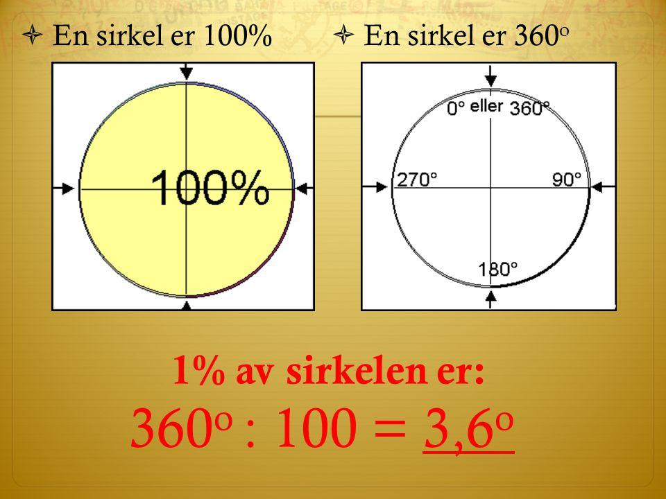 360o : 100 = 3,6o 1% av sirkelen er: En sirkel er 100%