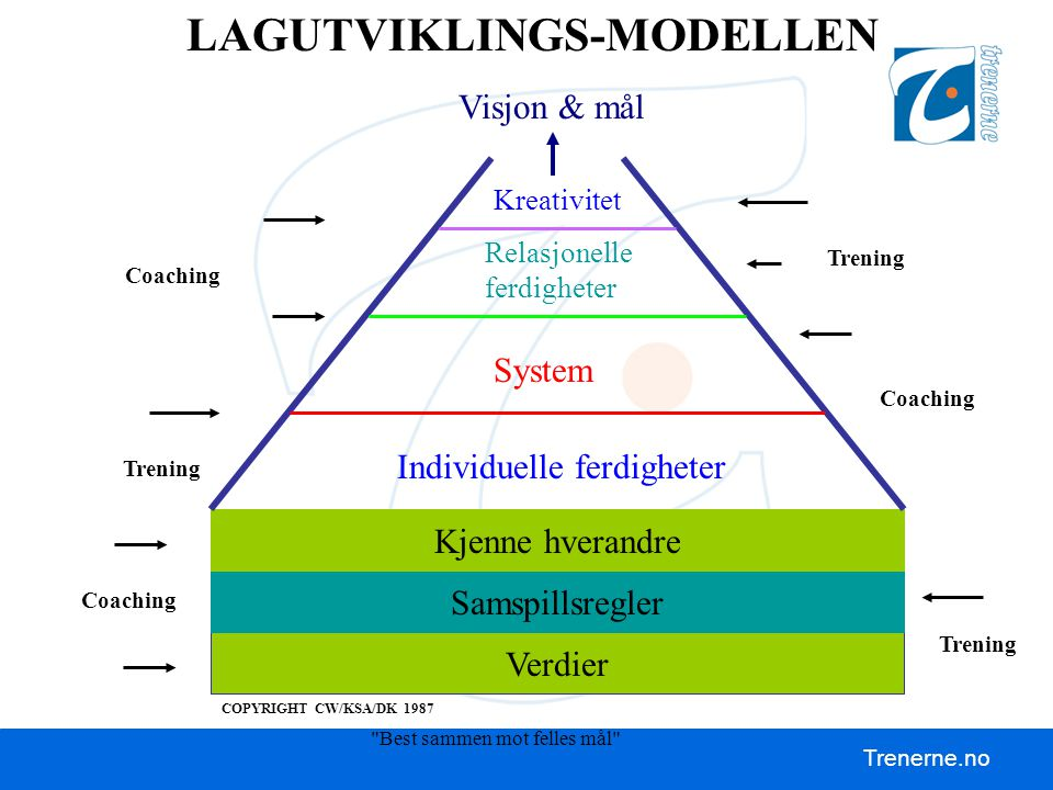 LAGUTVIKLINGS-MODELLEN