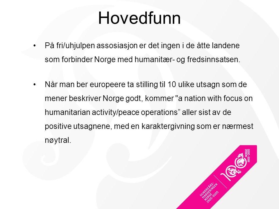 Hovedfunn På fri/uhjulpen assosiasjon er det ingen i de åtte landene som forbinder Norge med humanitær- og fredsinnsatsen.