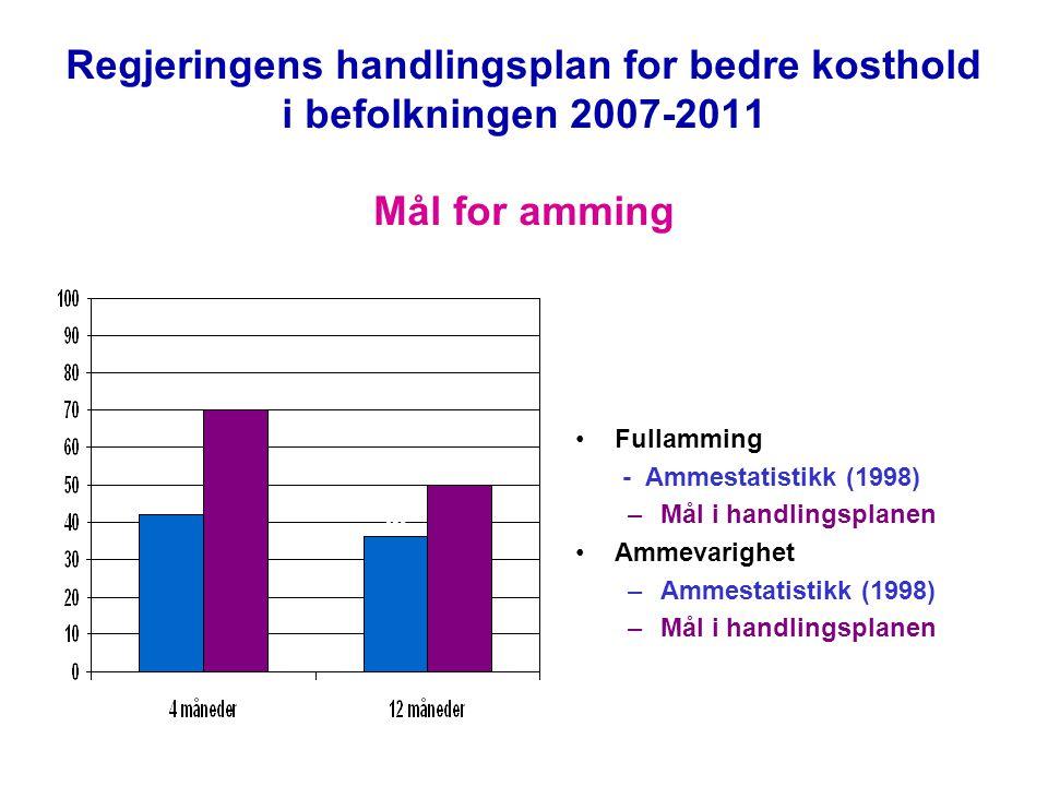 Regjeringens handlingsplan for bedre kosthold i befolkningen 2007-2011 Mål for amming