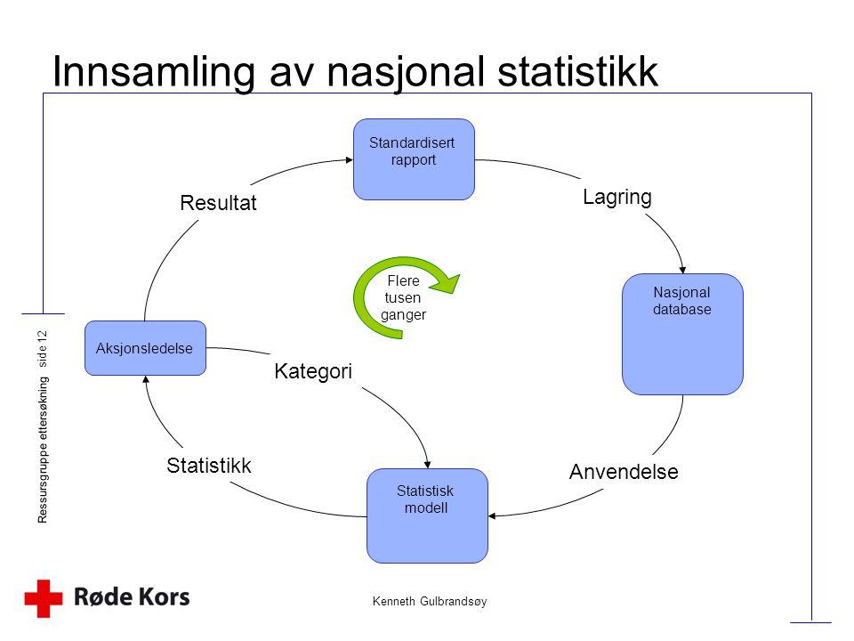Innsamling av nasjonal statistikk