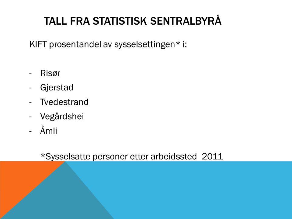 Tall fra statistisk sentralbyrå