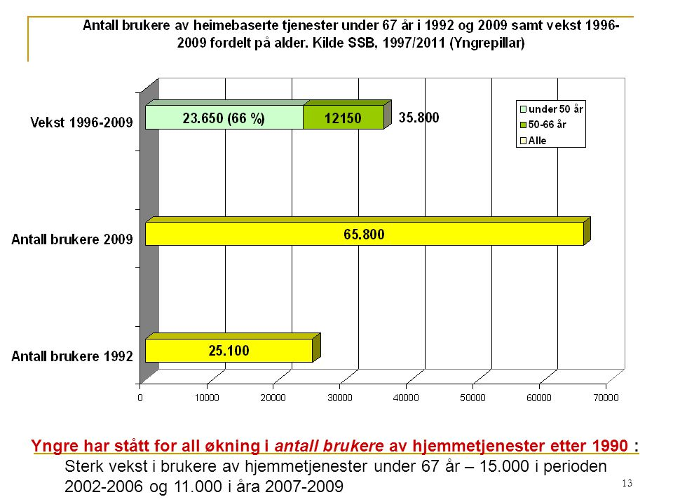 Yngre har stått for all økning i antall brukere av hjemmetjenester etter 1990 :
