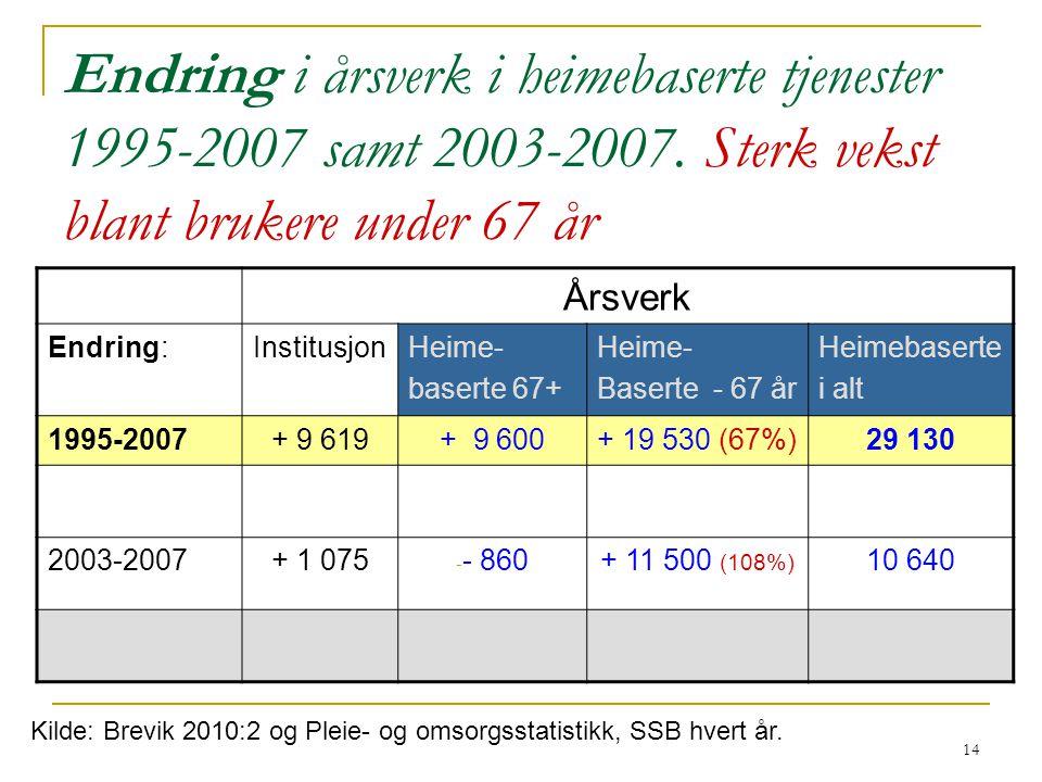Endring i årsverk i heimebaserte tjenester 1995-2007 samt 2003-2007
