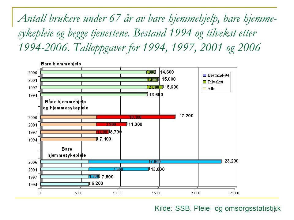 Antall brukere under 67 år av bare hjemmehjelp, bare hjemmesykepleie og begge tjenestene. Bestand 1994 og tilvekst etter 1994-2006. Talloppgaver for 1994, 1997, 2001 og 2006