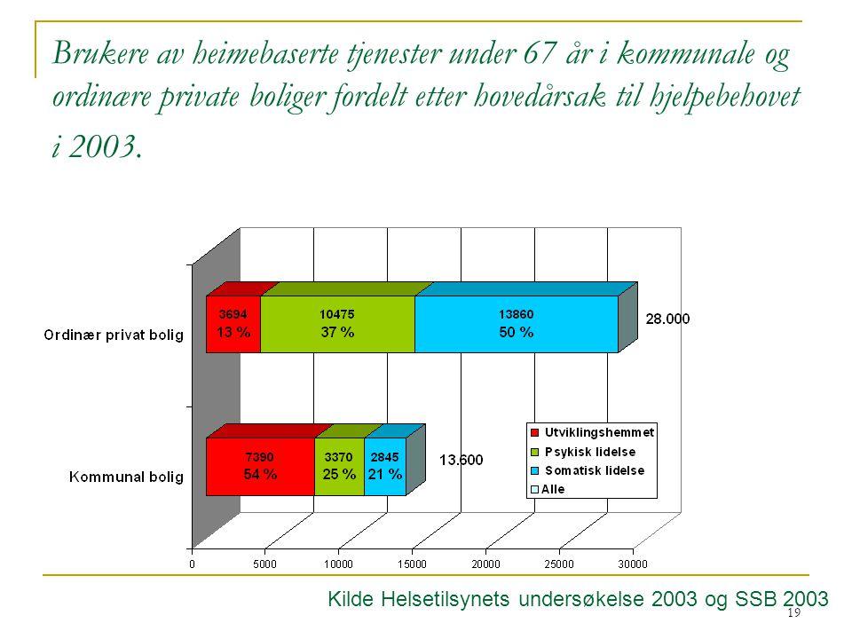 Brukere av heimebaserte tjenester under 67 år i kommunale og ordinære private boliger fordelt etter hovedårsak til hjelpebehovet i 2003.