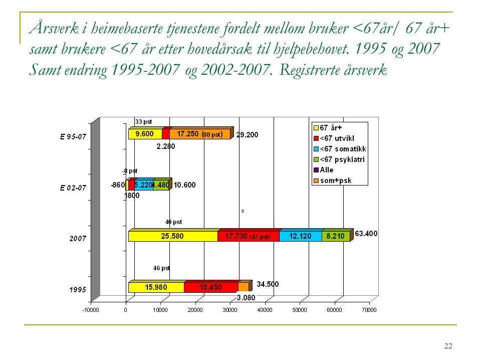 Årsverk i heimebaserte tjenestene fordelt mellom bruker <67år/ 67 år+ samt brukere <67 år etter hovedårsak til hjelpebehovet.