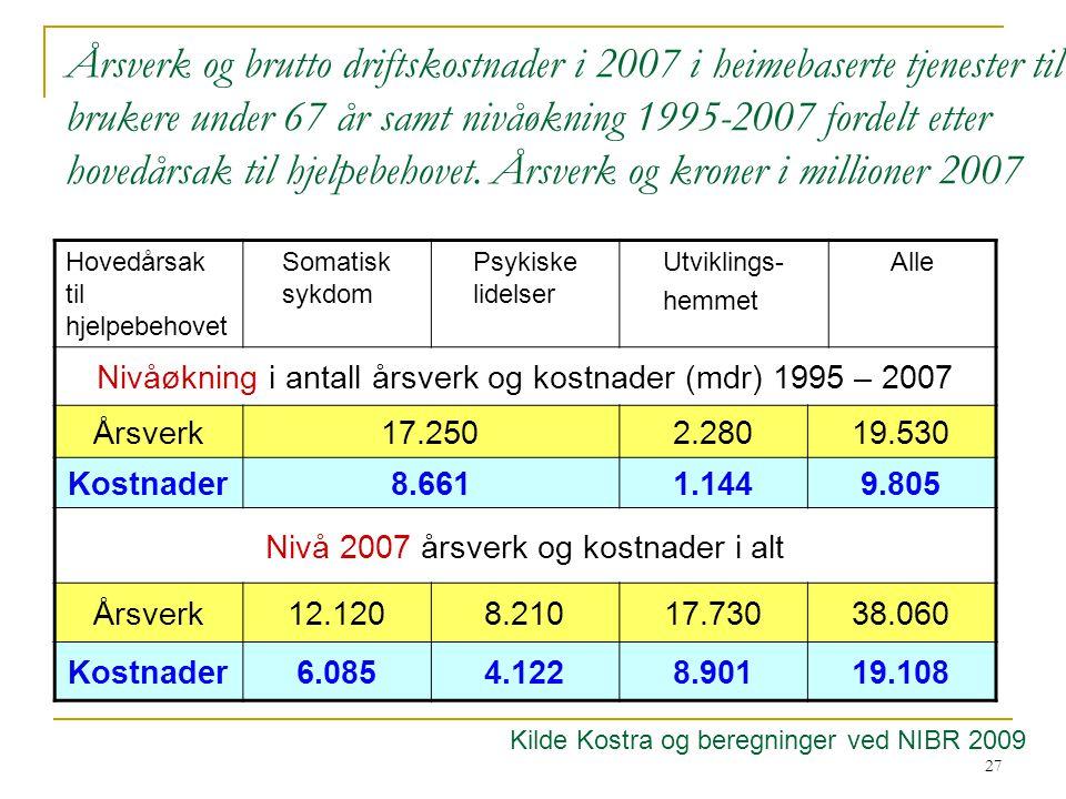 Årsverk og brutto driftskostnader i 2007 i heimebaserte tjenester til brukere under 67 år samt nivåøkning 1995-2007 fordelt etter hovedårsak til hjelpebehovet. Årsverk og kroner i millioner 2007