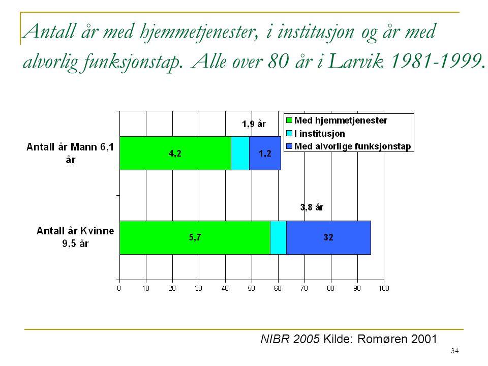 Antall år med hjemmetjenester, i institusjon og år med alvorlig funksjonstap. Alle over 80 år i Larvik 1981-1999.