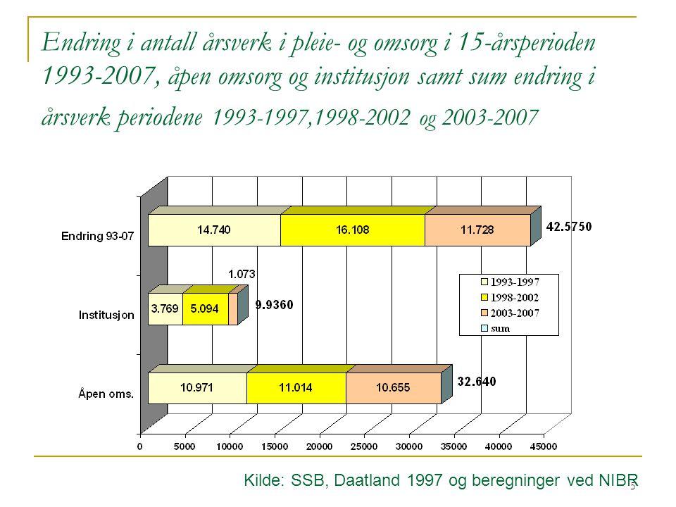 Endring i antall årsverk i pleie- og omsorg i 15-årsperioden 1993-2007, åpen omsorg og institusjon samt sum endring i årsverk periodene 1993-1997,1998-2002 og 2003-2007