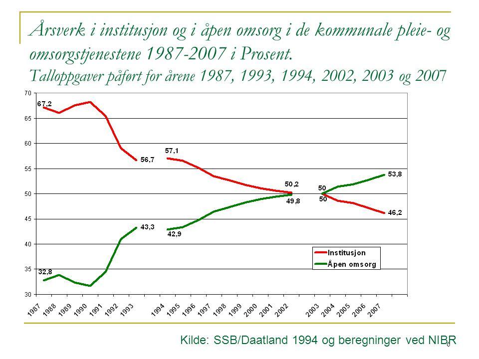 Årsverk i institusjon og i åpen omsorg i de kommunale pleie- og omsorgstjenestene 1987-2007 i Prosent. Talloppgaver påført for årene 1987, 1993, 1994, 2002, 2003 og 2007