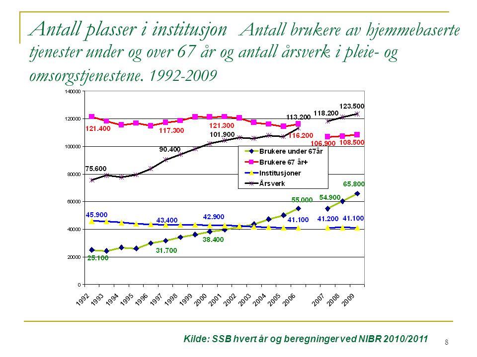 Antall plasser i institusjon Antall brukere av hjemmebaserte tjenester under og over 67 år og antall årsverk i pleie- og omsorgstjenestene. 1992-2009